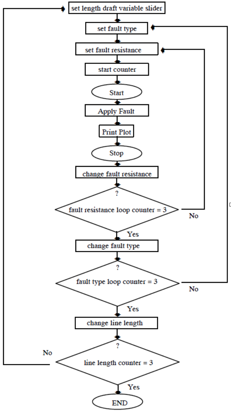 automation-sequence-flowchart