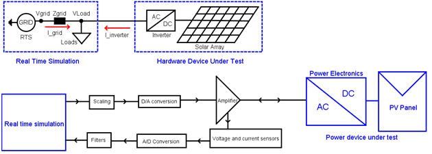 PHIL Interface between a RTDS and a Device Under Test